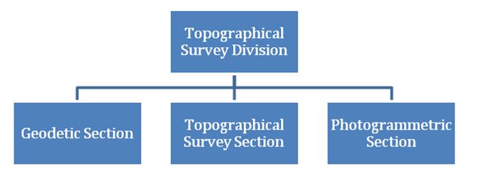 org_topo