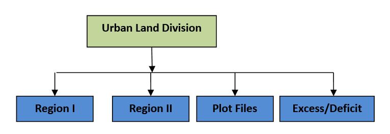 org_uld